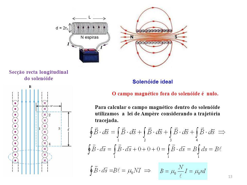 13 Solenóide ideal Para calcular o campo magnético dentro do solenóide utilizamos a lei de Ampère considerando a trajetória tracejada. O campo magnéti
