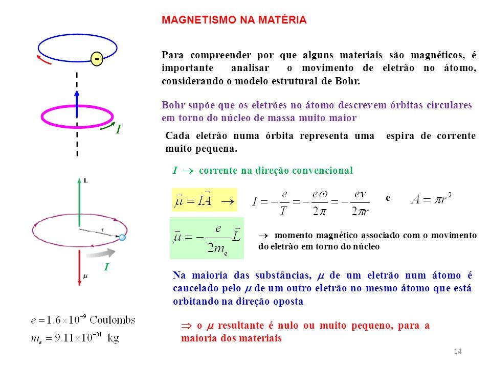 14 MAGNETISMO NA MATÉRIA Para compreender por que alguns materiais são magnéticos, é importante analisar o movimento de eletrão no átomo, considerando