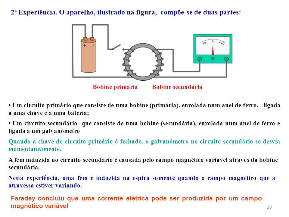 20 2ª Experiência. O aparelho, ilustrado na figura, compõe-se de duas partes: Bobine primáriaBobine secundária Quando a chave do circuito primário é f