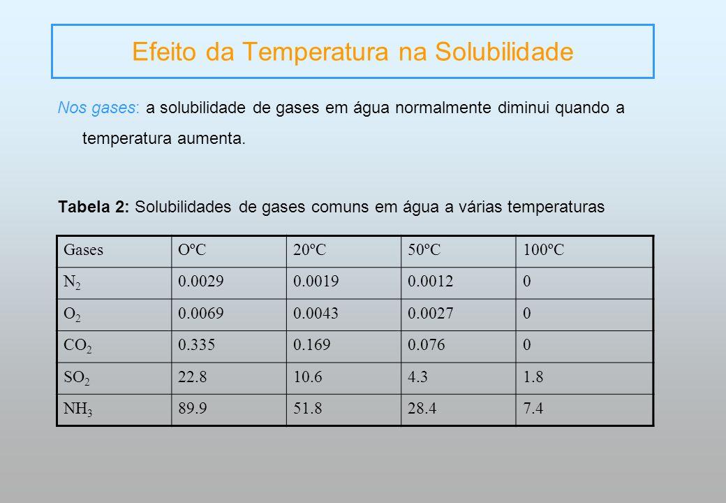 Nos gases: a solubilidade de gases em água normalmente diminui quando a temperatura aumenta. Tabela 2: Solubilidades de gases comuns em água a várias