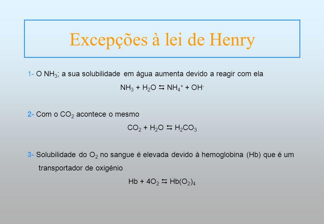 Excepções à lei de Henry 1- O NH 3 ; a sua solubilidade em água aumenta devido a reagir com ela NH 3 + H 2 O NH 4 + + OH - 2- Com o CO 2 acontece o me