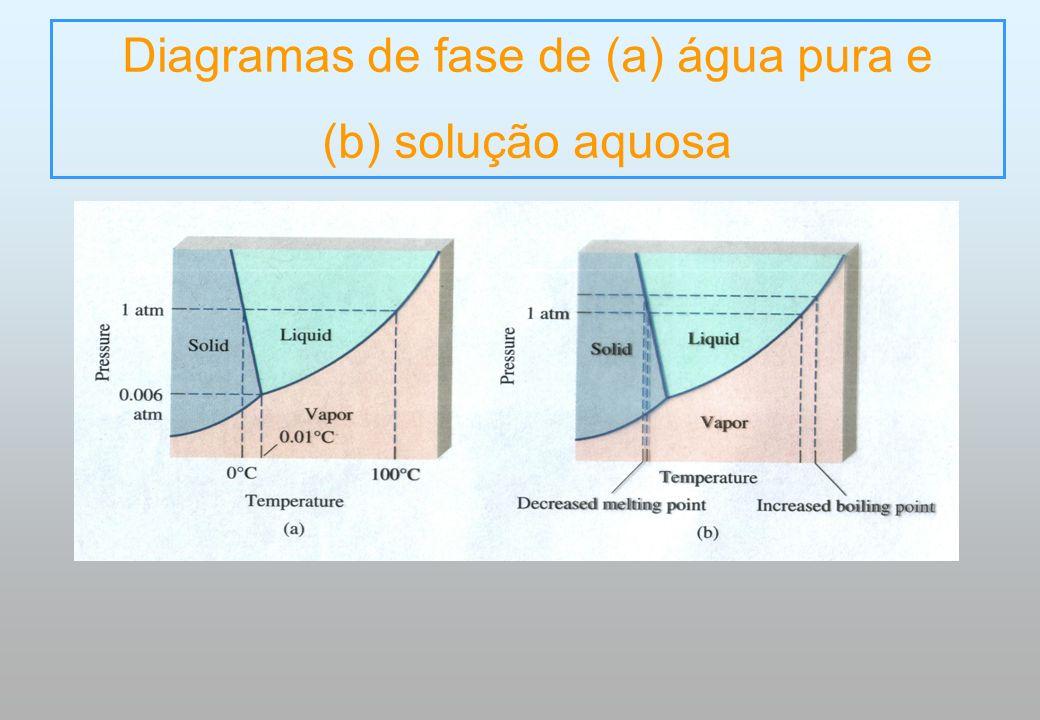 Diagramas de fase de (a) água pura e (b) solução aquosa