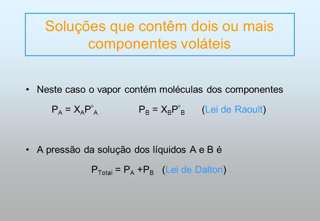 Soluções que contêm dois ou mais componentes voláteis Neste caso o vapor contém moléculas dos componentes P A = X A P º A P B = X B P º B (Lei de Raou