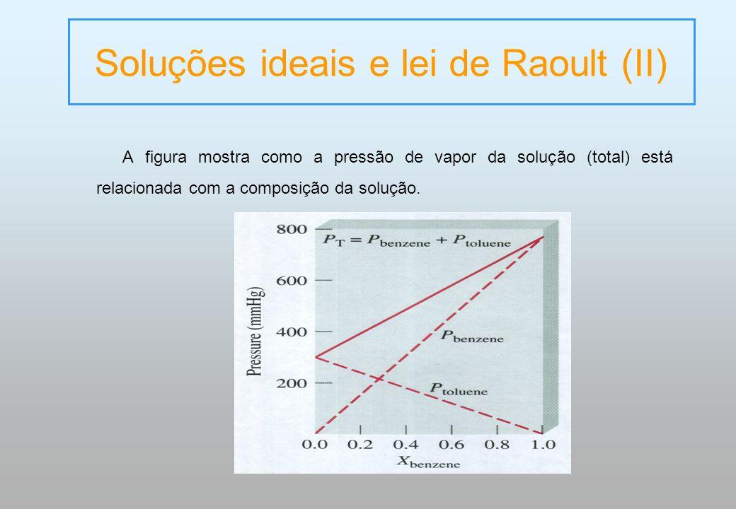 A figura mostra como a pressão de vapor da solução (total) está relacionada com a composição da solução. Soluções ideais e lei de Raoult (II)
