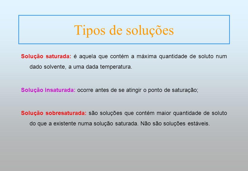 Tipos de soluções Solução saturada: é aquela que contém a máxima quantidade de soluto num dado solvente, a uma dada temperatura. Solução insaturada: o