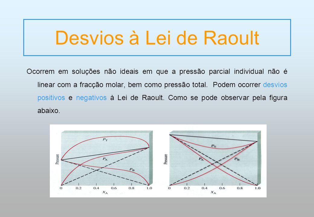 Desvios à Lei de Raoult Ocorrem em soluções não ideais em que a pressão parcial individual não é linear com a fracção molar, bem como pressão total. P