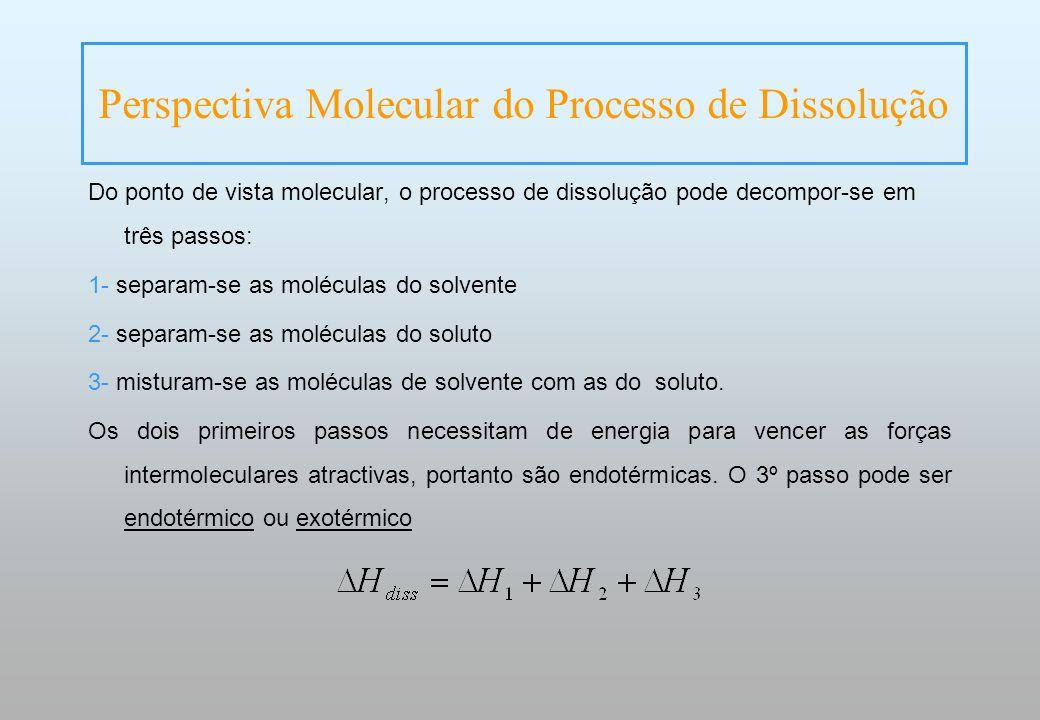 Do ponto de vista molecular, o processo de dissolução pode decompor-se em três passos: 1- separam-se as moléculas do solvente 2- separam-se as molécul