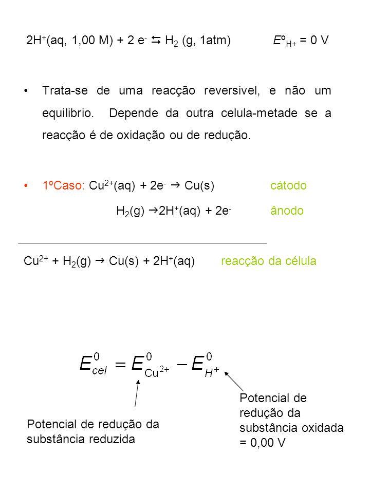 2H + (aq, 1,00 M) + 2 e - H 2 (g, 1atm)Eº H+ = 0 V Trata-se de uma reacção reversivel, e não um equilibrio. Depende da outra celula-metade se a reacçã