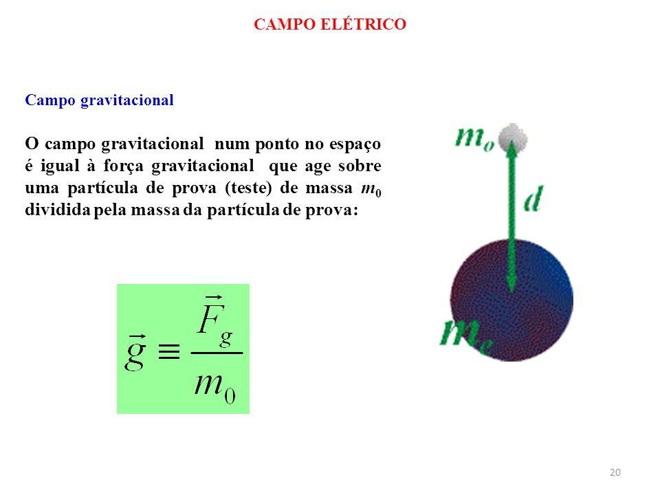 20 CAMPO ELÉTRICO O campo gravitacional num ponto no espaço é igual à força gravitacional que age sobre uma partícula de prova (teste) de massa m 0 di