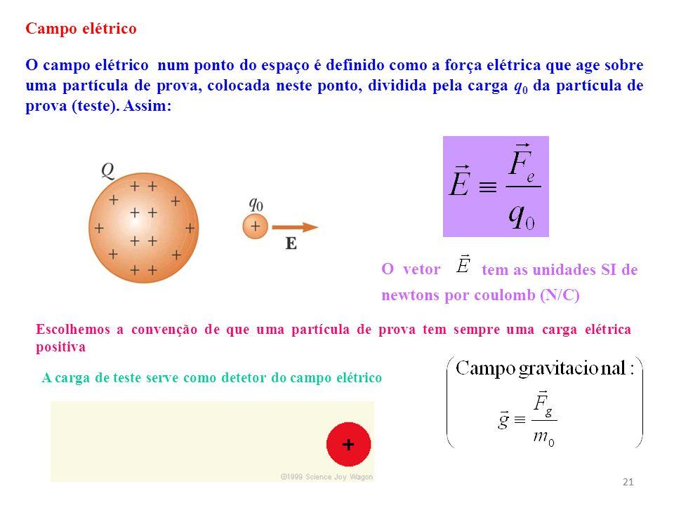 21 O campo elétrico num ponto do espaço é definido como a força elétrica que age sobre uma partícula de prova, colocada neste ponto, dividida pela car