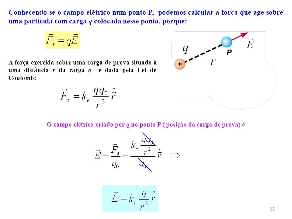 22 Conhecendo-se o campo elétrico num ponto P, podemos calcular a força que age sobre uma partícula com carga q colocada nesse ponto, porque: A força