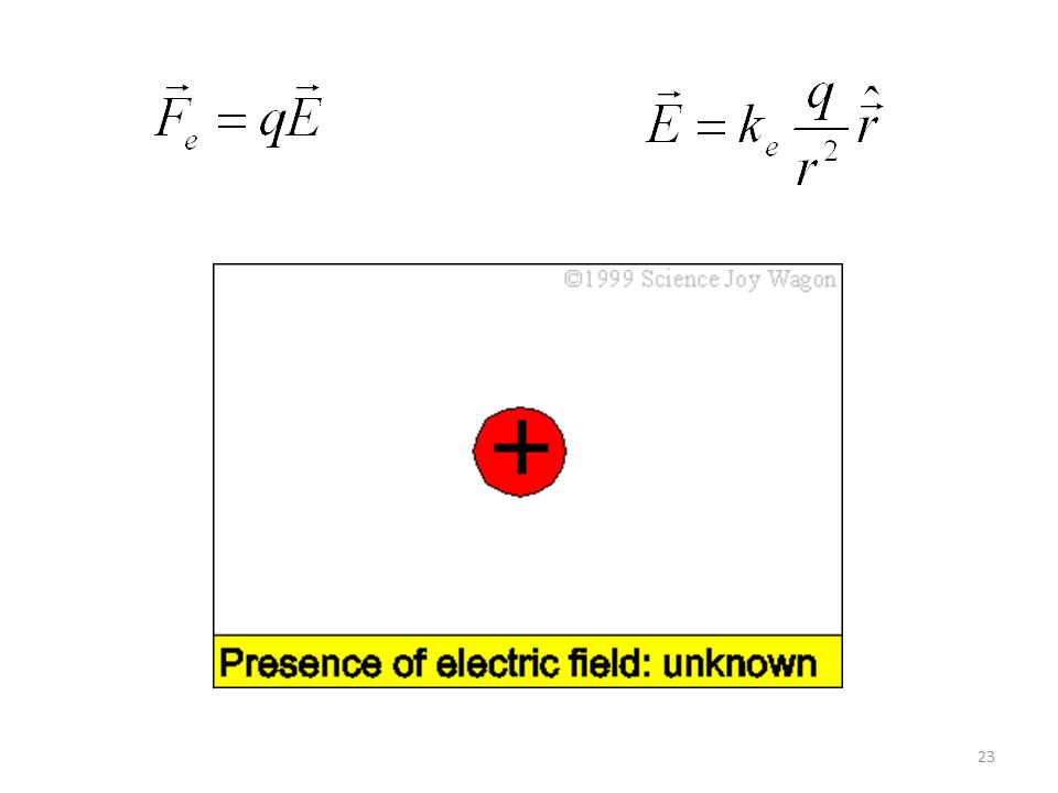 24 Se q for positiva, o campo elétrico estará orientado radialmente para fora a partir dela.