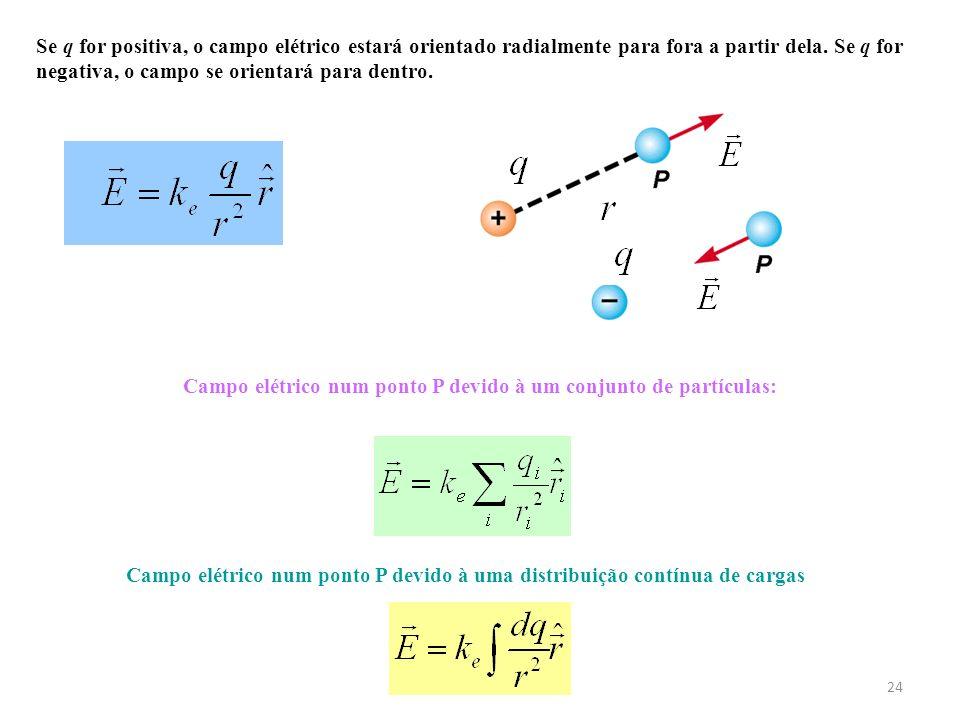 24 Se q for positiva, o campo elétrico estará orientado radialmente para fora a partir dela. Se q for negativa, o campo se orientará para dentro. Camp