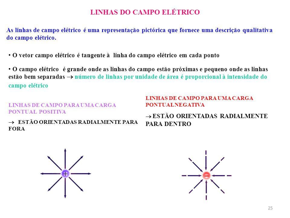 25 LINHAS DO CAMPO ELÉTRICO As linhas de campo elétrico é uma representação pictórica que fornece uma descrição qualitativa do campo elétrico. O vetor