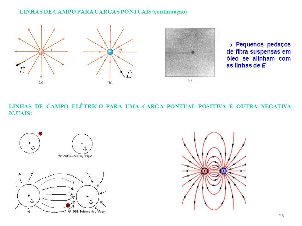 26 LINHAS DE CAMPO ELÉTRICO PARA UMA CARGA PONTUAL POSITIVA E OUTRA NEGATIVA IGUAIS: LINHAS DE CAMPO PARA CARGAS PONTUAIS (continuação) Pequenos pedaç