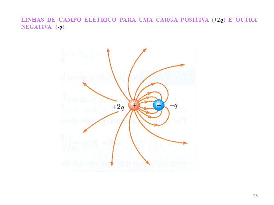 28 LINHAS DE CAMPO ELÉTRICO PARA UMA CARGA POSITIVA (+2q) E OUTRA NEGATIVA (-q)