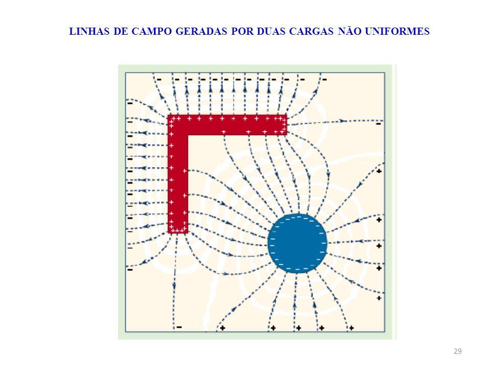 29 LINHAS DE CAMPO GERADAS POR DUAS CARGAS NÃO UNIFORMES