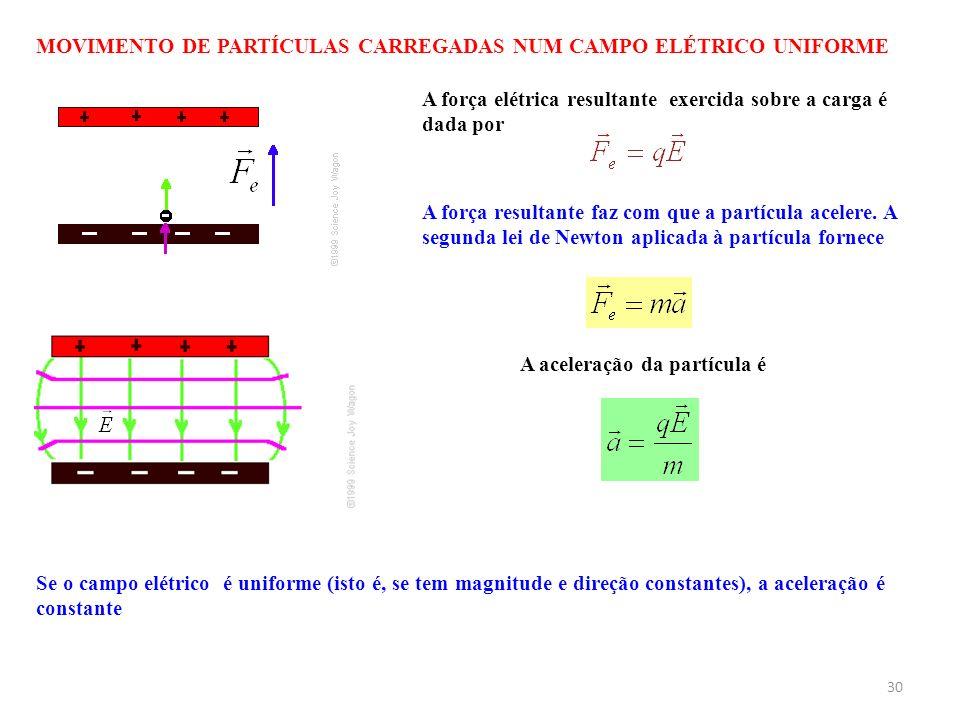30 MOVIMENTO DE PARTÍCULAS CARREGADAS NUM CAMPO ELÉTRICO UNIFORME A força elétrica resultante exercida sobre a carga é dada por A força resultante faz