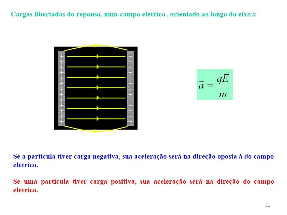 31 Se uma partícula tiver carga positiva, sua aceleração será na direção do campo elétrico. Se a partícula tiver carga negativa, sua aceleração será n