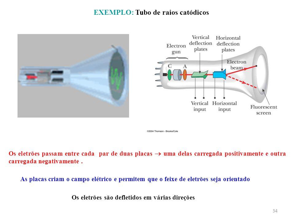 EXEMPLO: Tubo de raios catódicos 34 Os eletrões são defletidos em várias direções As placas criam o campo elétrico e permitem que o feixe de eletrões