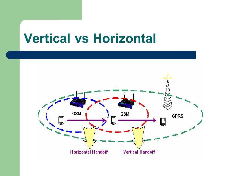 Vertical vs Horizontal