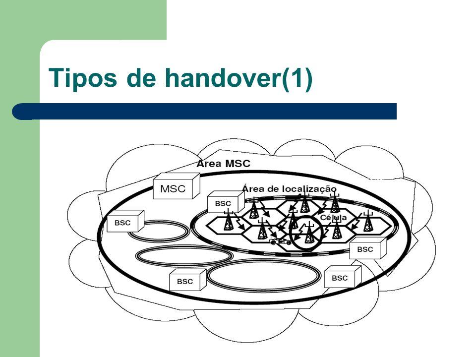 Decisão no HO(1) Para efectuar o Hard handoff existe um algoritmo como o que se segue: Sx e Sy são a potência de sinal em duas estações base; Se (Sy-Sx) > D Faz o handoff para BY Se (Sx-Sy) > D Faz o handoff para BX Senão não faz handoff O parâmetro D chama-se histerese e é controlado pelo administrador da rede.