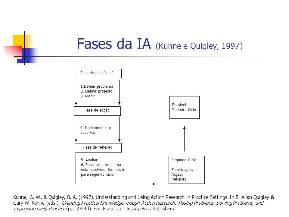 Fases da IA (Kuhne e Quigley, 1997) 1.Definir problema 2. Definir projecto 3. Medir 4. Implementar e observar Fase de planificação Fase de acção Fase