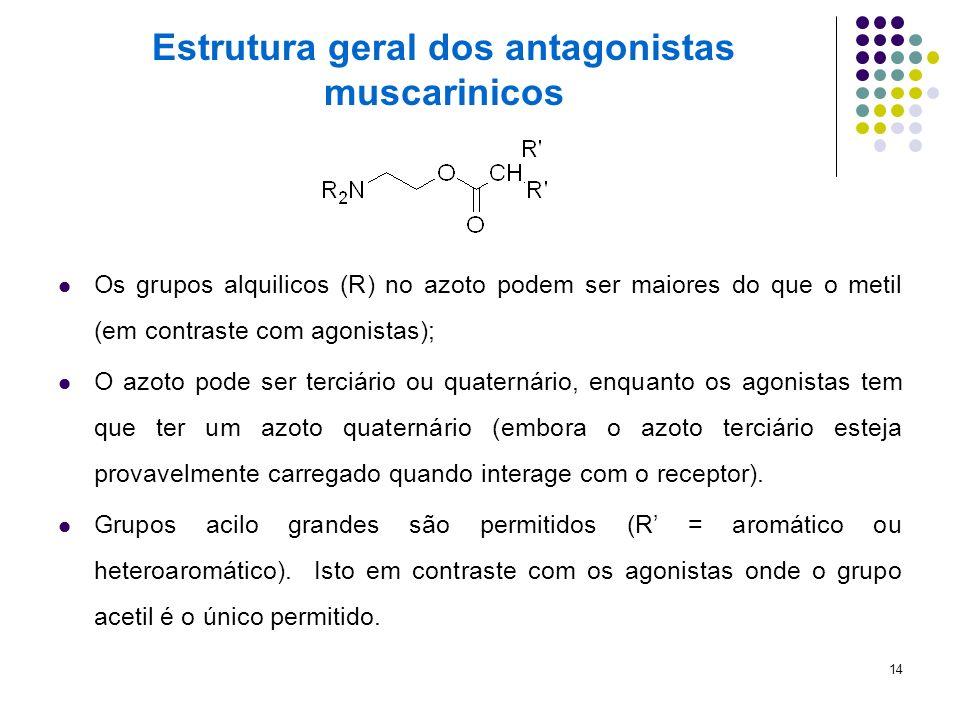 14 Estrutura geral dos antagonistas muscarinicos Os grupos alquilicos (R) no azoto podem ser maiores do que o metil (em contraste com agonistas); O az