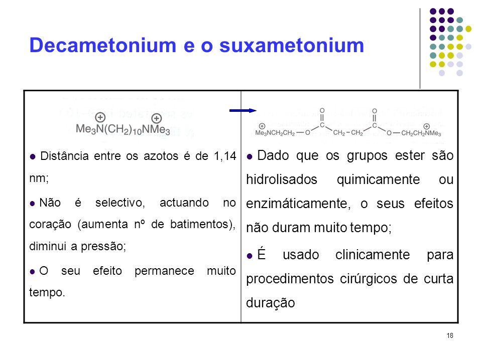 18 Decametonium e o suxametonium Distância entre os azotos é de 1,14 nm; Não é selectivo, actuando no coração (aumenta nº de batimentos), diminui a pr