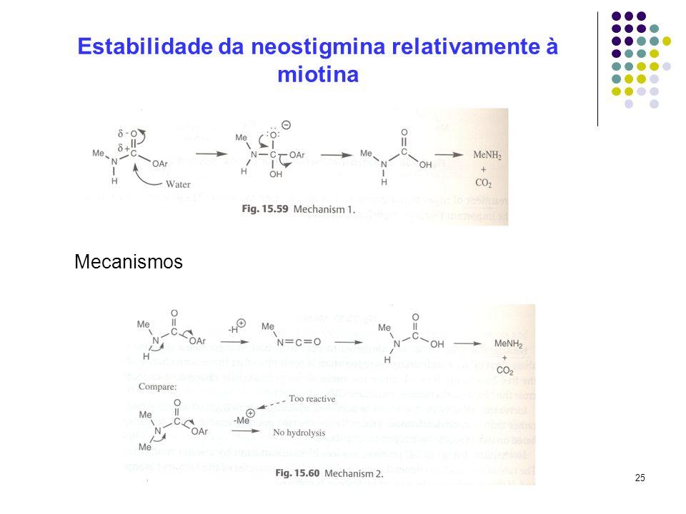 25 Estabilidade da neostigmina relativamente à miotina Mecanismos
