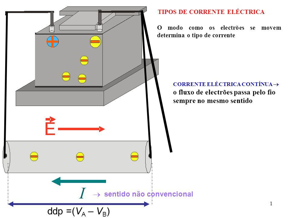 1 TIPOS DE CORRENTE ELÉCTRICA CORRENTE ELÉCTRICA CONTÍNUA o fluxo de electrões passa pelo fio sempre no mesmo sentido O modo como os electrões se move