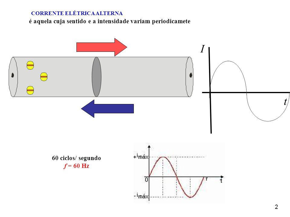 2 60 ciclos/ segundo f = 60 Hz CORRENTE ELÉTRICA ALTERNA é aquela cuja sentido e a intensidade variam periodicamete t I