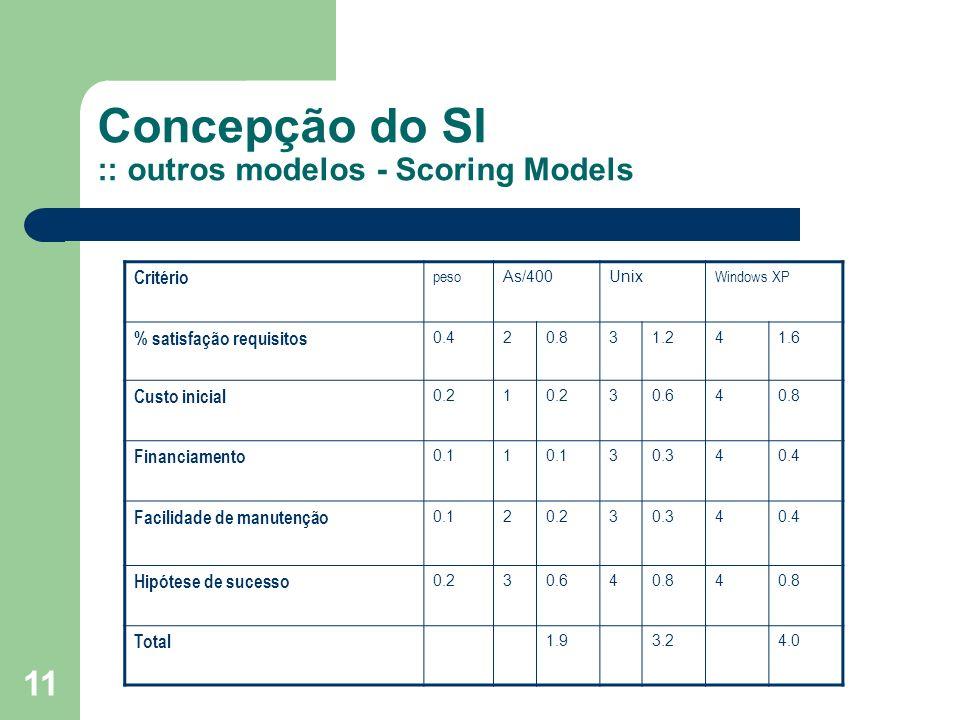 11 Concepção do SI :: outros modelos - Scoring Models Critério peso As/400Unix Windows XP % satisfação requisitos 0.420.831.241.6 Custo inicial 0.21 30.640.8 Financiamento 0.11 30.340.4 Facilidade de manutenção 0.120.230.340.4 Hipótese de sucesso 0.230.640.84 Total 1.93.24.0