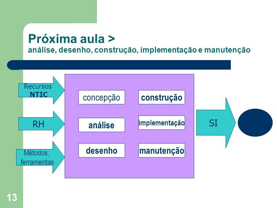 13 Próxima aula > análise, desenho, construção, implementação e manutenção Recursos NTIC RH Métodos, ferramentas SI utilizador análise desenho implementação concepção manutenção construção