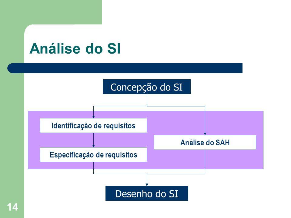 14 Análise do SI Concepção do SI Desenho do SI Identificação de requisitos Especificação de requisitos Análise do SAH