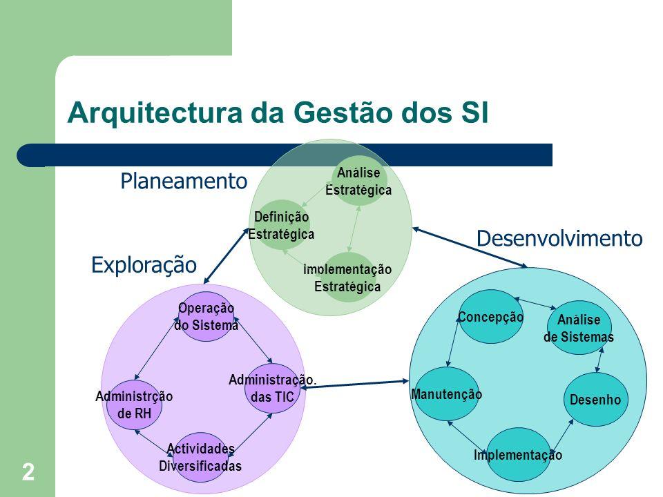 2 Arquitectura da Gestão dos SI Análise Estratégica Implementação Estratégica Definição Estratégica Operação do Sistema Actividades Diversificadas Adm