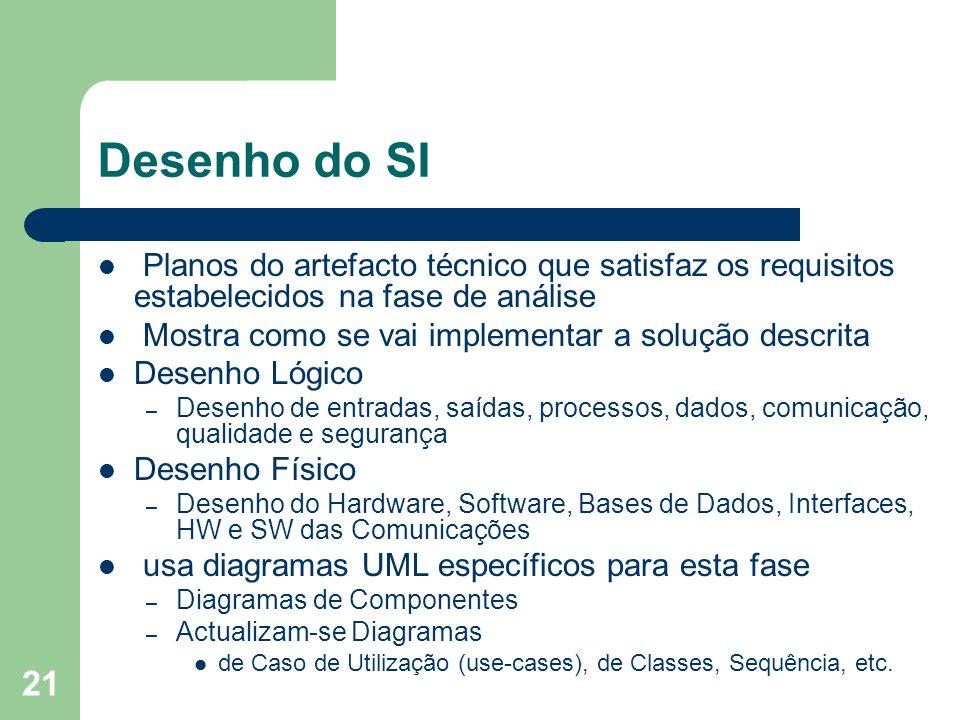 21 Desenho do SI Planos do artefacto técnico que satisfaz os requisitos estabelecidos na fase de análise Mostra como se vai implementar a solução desc