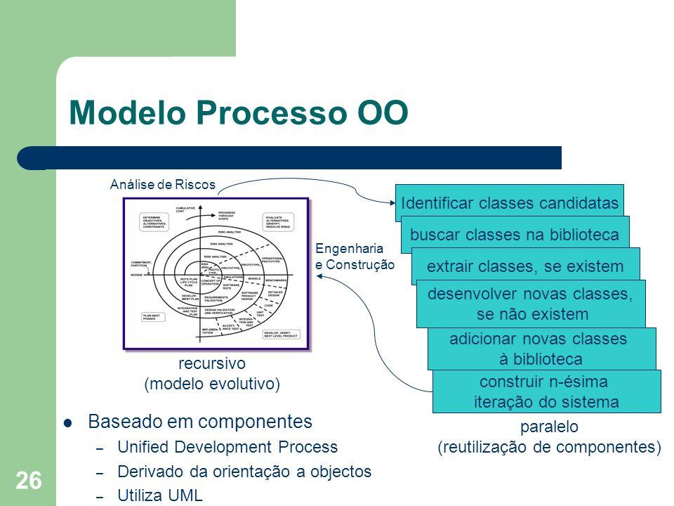26 Modelo Processo OO Baseado em componentes – Unified Development Process – Derivado da orientação a objectos – Utiliza UML Identificar classes candi