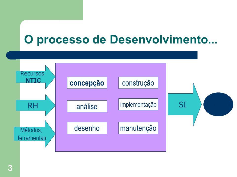 3 O processo de Desenvolvimento... Recursos NTIC RH Métodos, ferramentas SI utilizador análise desenho implementação concepção manutenção construção