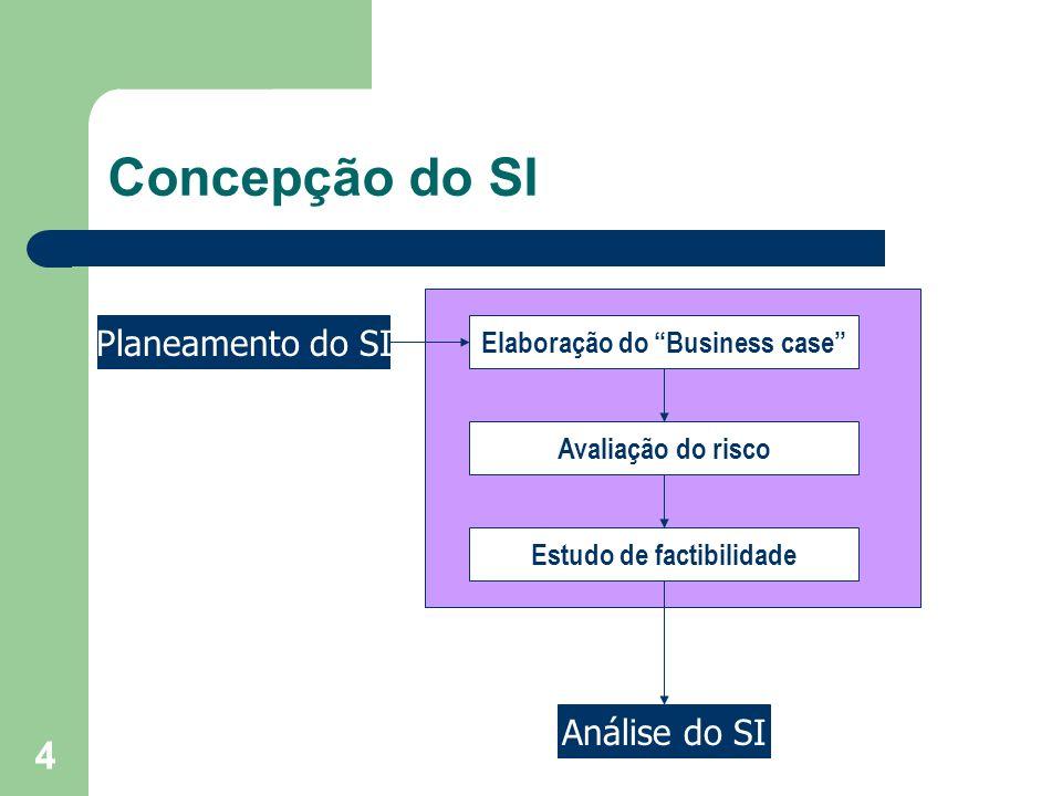 4 Concepção do SI Planeamento do SI Análise do SI Elaboração do Business case Avaliação do risco Estudo de factibilidade