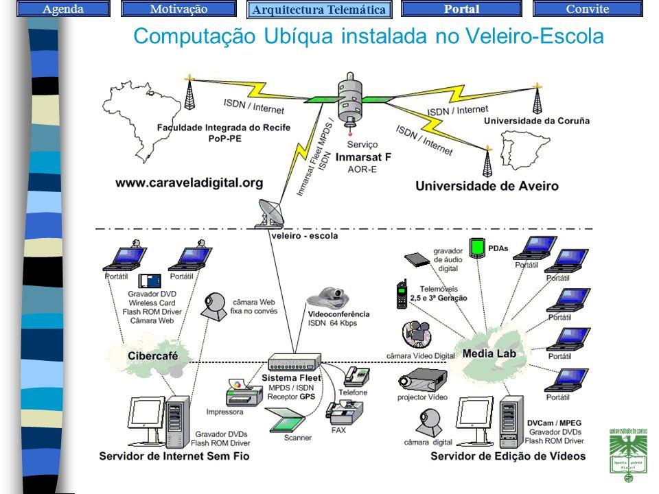 AgendaMotivaçãoArquitecturaPortalConvite Computação Ubíqua instalada no Veleiro-Escola Arquitectura Telemática