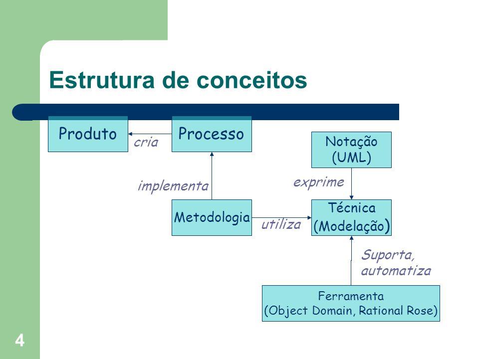 4 Estrutura de conceitos ProdutoProcesso Metodologia Notação (UML) Técnica (Modelação ) Ferramenta (Object Domain, Rational Rose) utiliza exprime impl