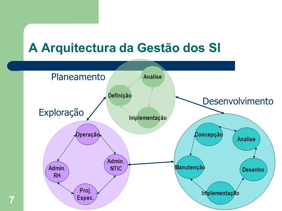 7 A Arquitectura da Gestão dos SI Análise Implementação Definição Operação Proj. Espec. Admin. RH Admin. NTIC Concepção Implementação Manutenção Desen