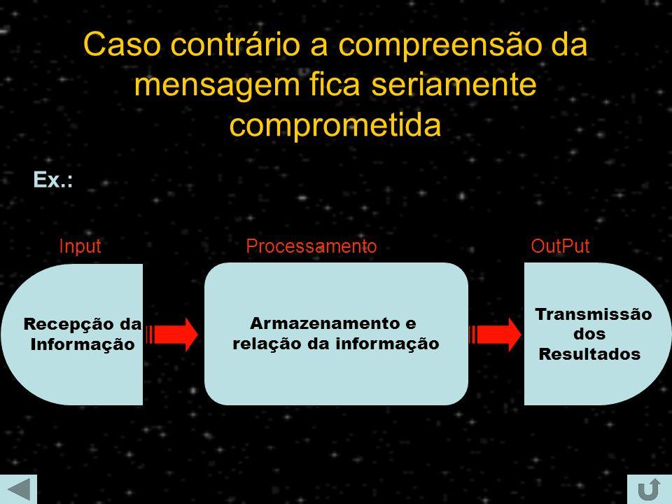 A sucessão dos objectos deve obedecer a uma dada sequência lógica e funcional Armazenamento e relação da informação Processamento Recepção da Informação Input Transmissão dos Resultados OutPut Ex.: