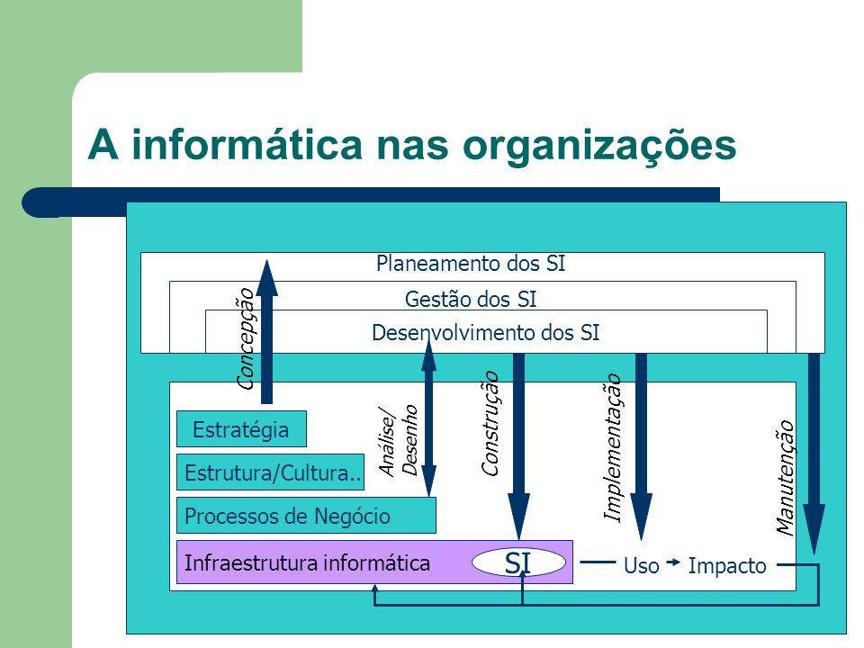 Arquitectura da Gestão dos SI Análise Estratégica Implementação Estratégica Definição Estratégica Operação do Sistema Actividades Diversificadas Administrção de RH Administração.