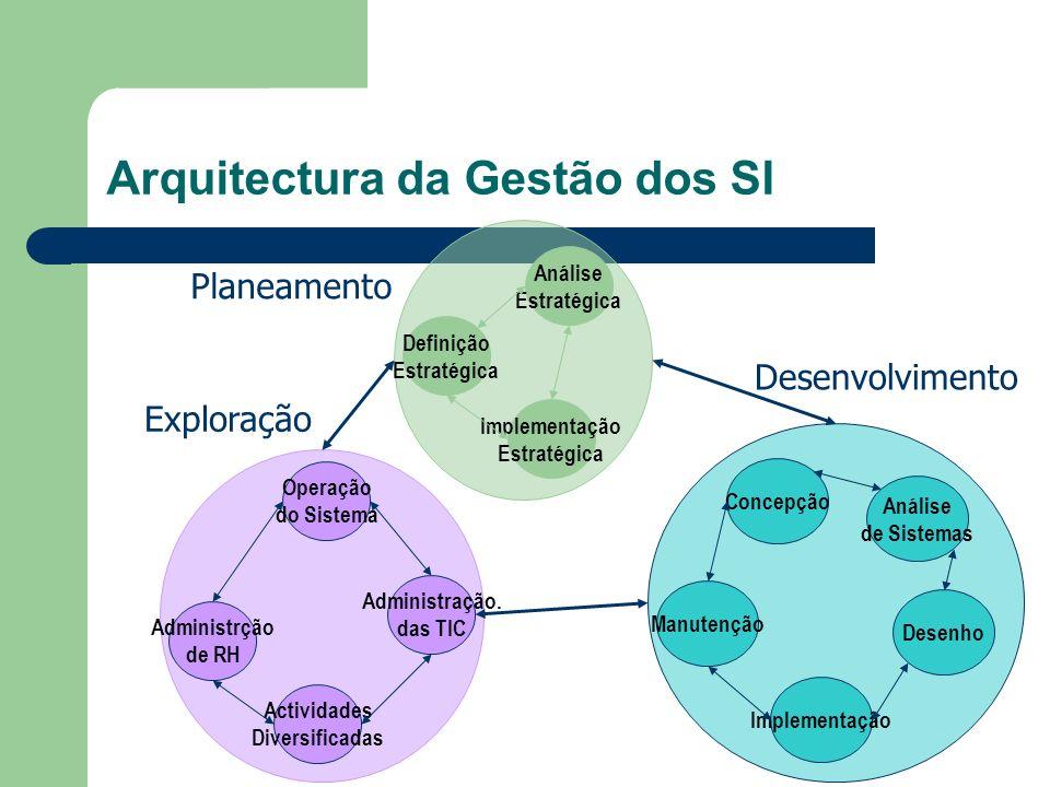 Arquitectura :: Disciplinas Relacionadas Planeamento – Arquitectura dos Sistemas de Informação – Plano Director de Sistemas da Informação (PDI/PDS/PDSI..) Desenvolvimento – Análise e Modelação de Sistemas – Engenharia de Software (gestão do desenvolvimento) – Interfaces homem-máquina Exploração – Interfaces homem-máquina – Gestão da Mudança, Uso e impacto dos SI – Gestão do conhecimento nas empresas – Captura e codificação de conhecimento Expert systems Neural nets Fuzzy logic Genetic Algorithms Intelligent agents