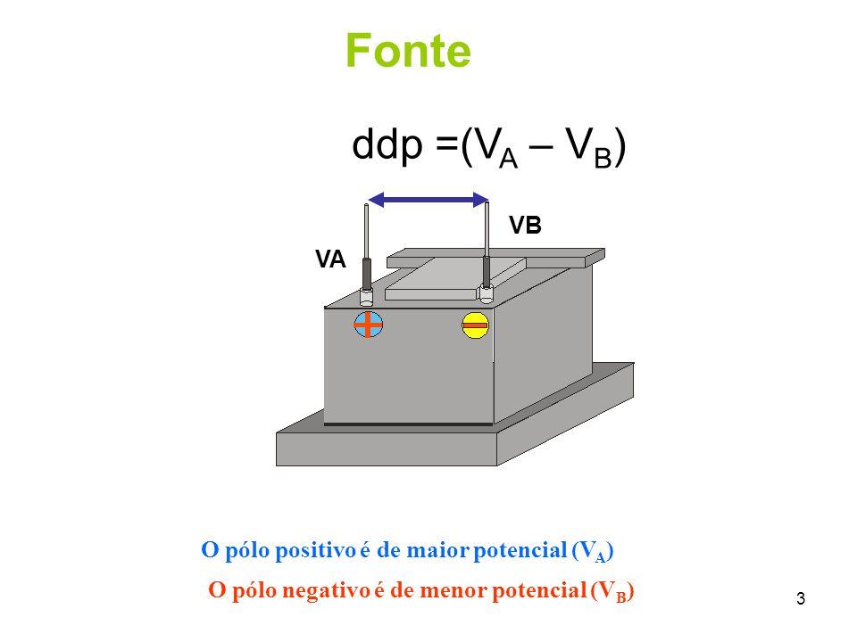 3 ddp =(V A – V B ) VB VA O pólo positivo é de maior potencial (V A ) O pólo negativo é de menor potencial (V B ) Fonte