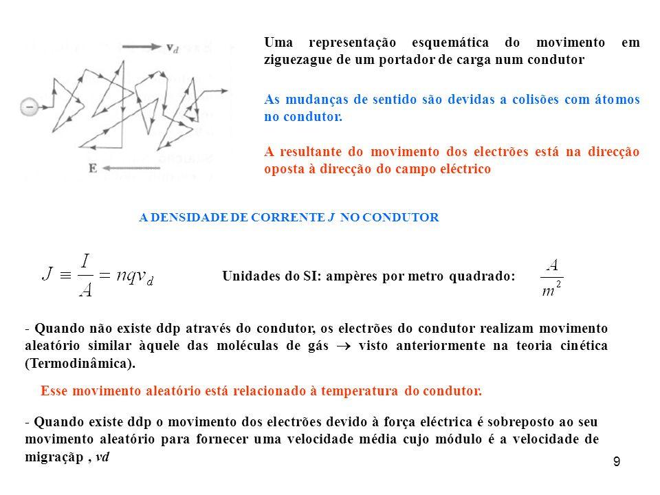 9 Uma representação esquemática do movimento em ziguezague de um portador de carga num condutor As mudanças de sentido são devidas a colisões com átom