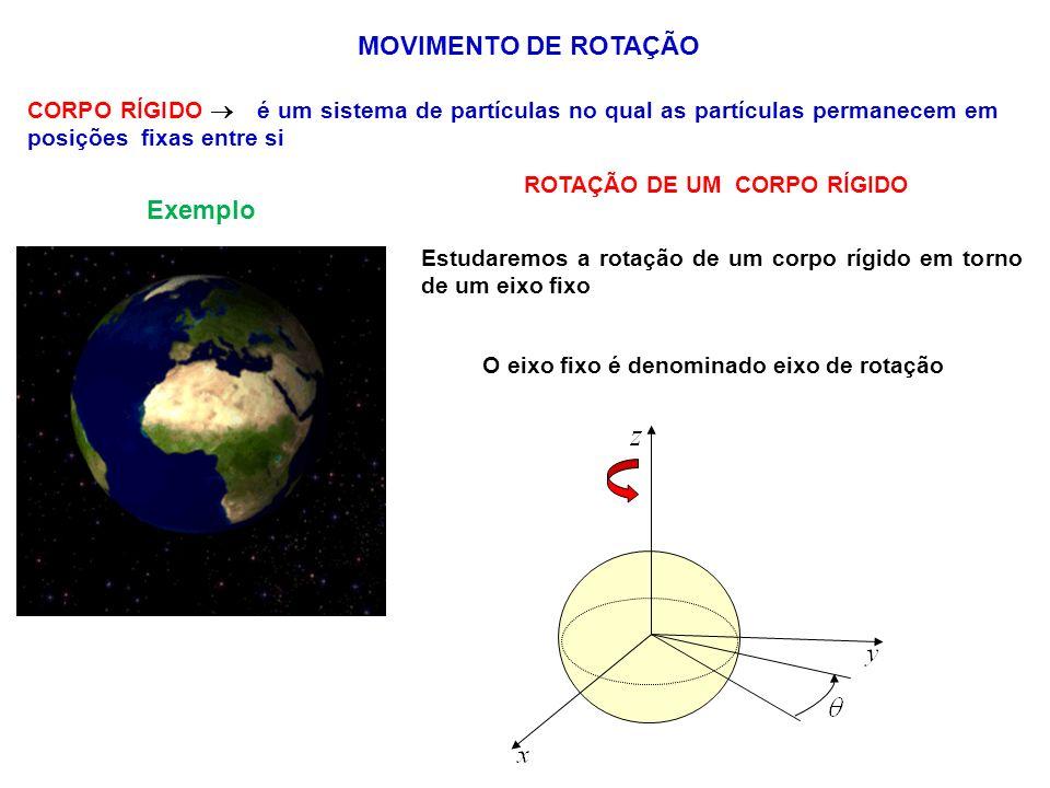 O sentido da rotação é dado pela regra da mão direita negativo positivo