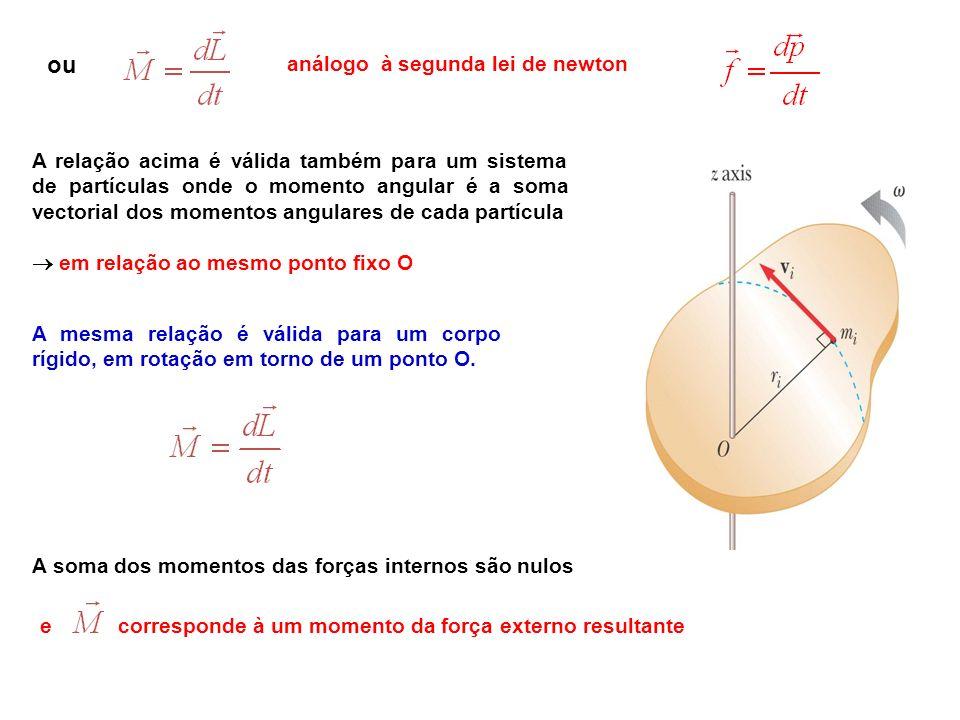 A mesma relação é válida para um corpo rígido, em rotação em torno de um ponto O. e corresponde à um momento da força externo resultante análogo à seg